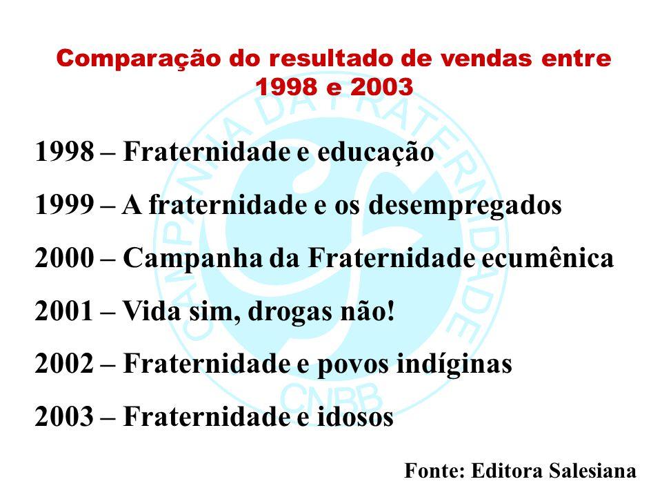 Comparação do resultado de vendas entre 1998 e 2003 1998 – Fraternidade e educação 1999 – A fraternidade e os desempregados 2000 – Campanha da Fratern