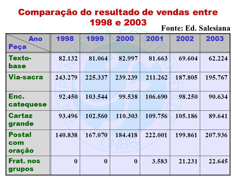 Comparação do resultado de vendas entre 1998 e 2003 Ano Peça 199819992000200120022003 Texto- base 82.13281.06482.99781.66369.60462.224 Via-sacra 243.2