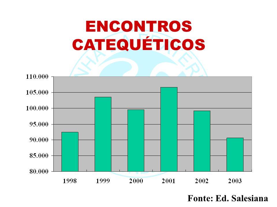 ENCONTROS CATEQUÉTICOS Fonte: Ed. Salesiana