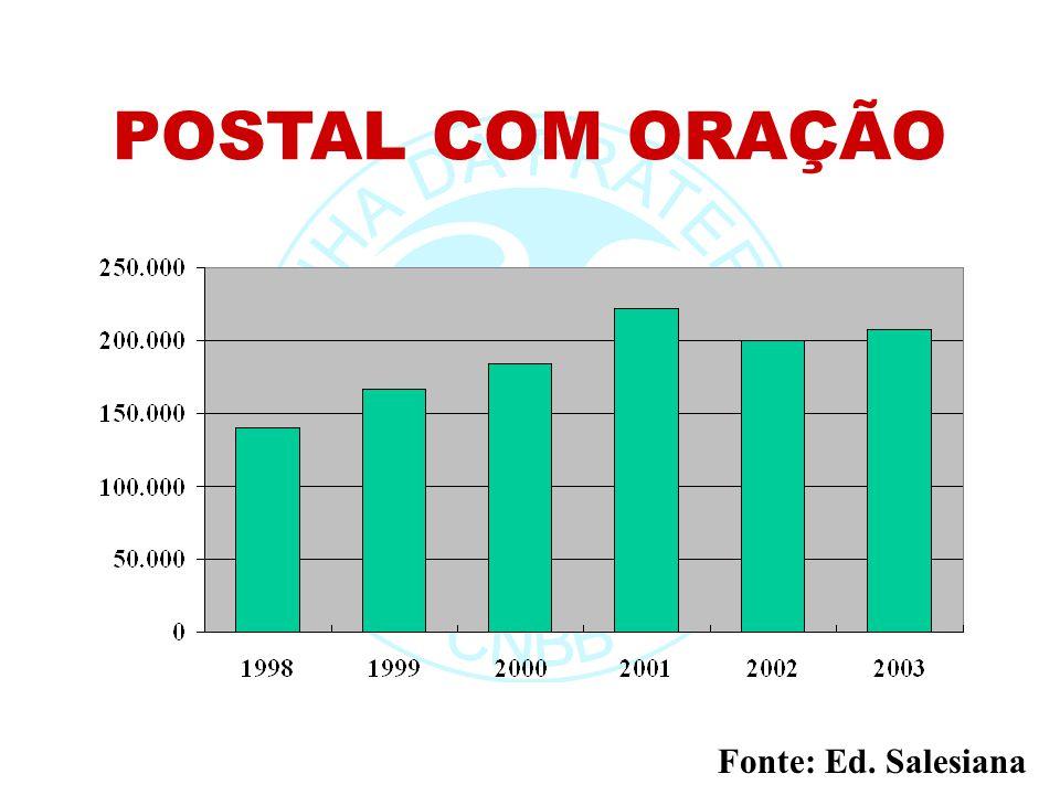 POSTAL COM ORAÇÃO Fonte: Ed. Salesiana