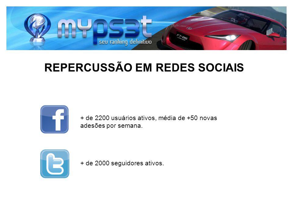 REPERCUSSÃO EM REDES SOCIAIS + de 2200 usuários ativos, média de +50 novas adesões por semana. + de 2000 seguidores ativos.