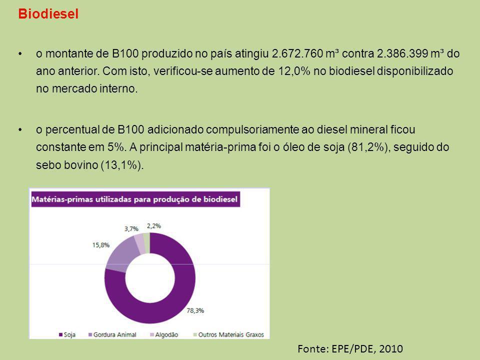 Biodiesel o montante de B100 produzido no país atingiu 2.672.760 m³ contra 2.386.399 m³ do ano anterior.