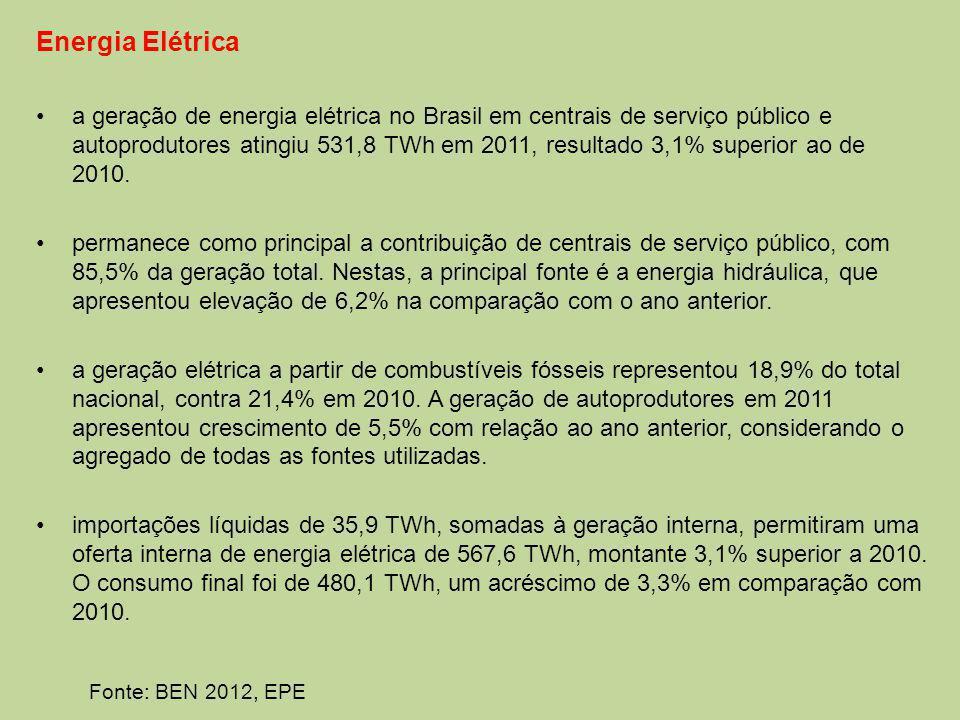 Energia Elétrica a geração de energia elétrica no Brasil em centrais de serviço público e autoprodutores atingiu 531,8 TWh em 2011, resultado 3,1% superior ao de 2010.