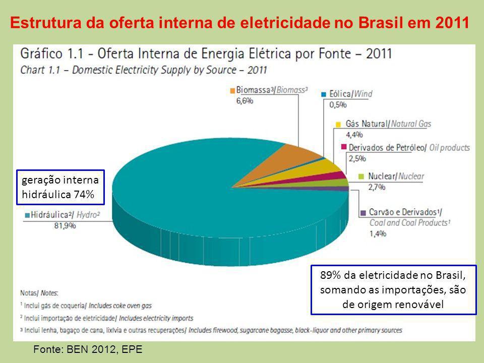 Estrutura da oferta interna de eletricidade no Brasil em 2011 geração interna hidráulica 74% 89% da eletricidade no Brasil, somando as importações, são de origem renovável Fonte: BEN 2012, EPE