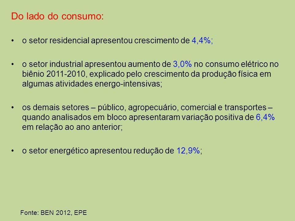 Do lado do consumo: o setor residencial apresentou crescimento de 4,4%; o setor industrial apresentou aumento de 3,0% no consumo elétrico no biênio 2011-2010, explicado pelo crescimento da produção física em algumas atividades energo-intensivas; os demais setores – público, agropecuário, comercial e transportes – quando analisados em bloco apresentaram variação positiva de 6,4% em relação ao ano anterior; o setor energético apresentou redução de 12,9%; Fonte: BEN 2012, EPE