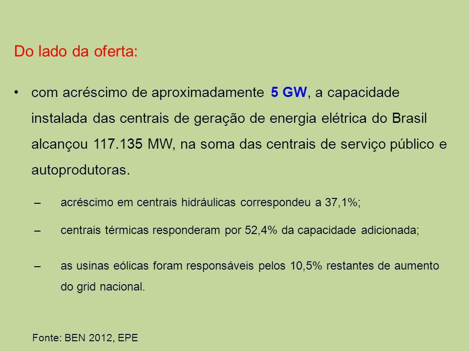 Do lado da oferta: com acréscimo de aproximadamente 5 GW, a capacidade instalada das centrais de geração de energia elétrica do Brasil alcançou 117.135 MW, na soma das centrais de serviço público e autoprodutoras.