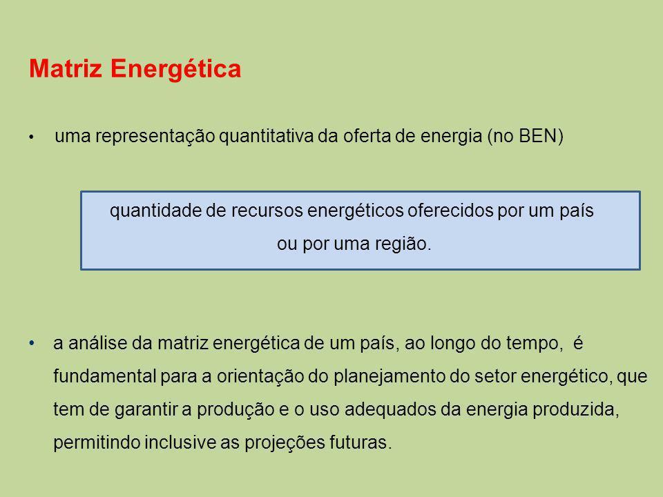 ver IBP – Instituto Brasileiro de Petróleo, Gás e Biocombustíveis para dados atuais