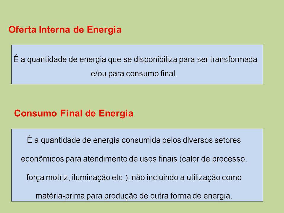 Oferta Interna de Energia É a quantidade de energia que se disponibiliza para ser transformada e/ou para consumo final.