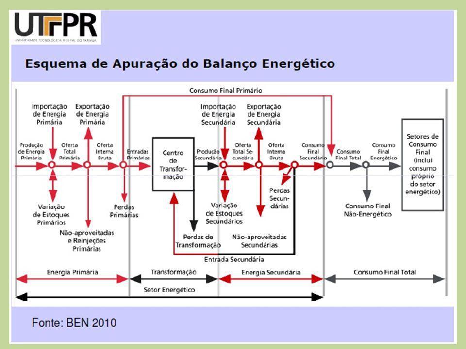Capítulo 1 – Análises Energéticas e Dados Agregados, apresenta os destaques de energia em 2011, e os dados consolidados de produção, consumo, dependência externa de energia, a composição setorial do consumo de energéticos e o resumo da oferta interna de energia.