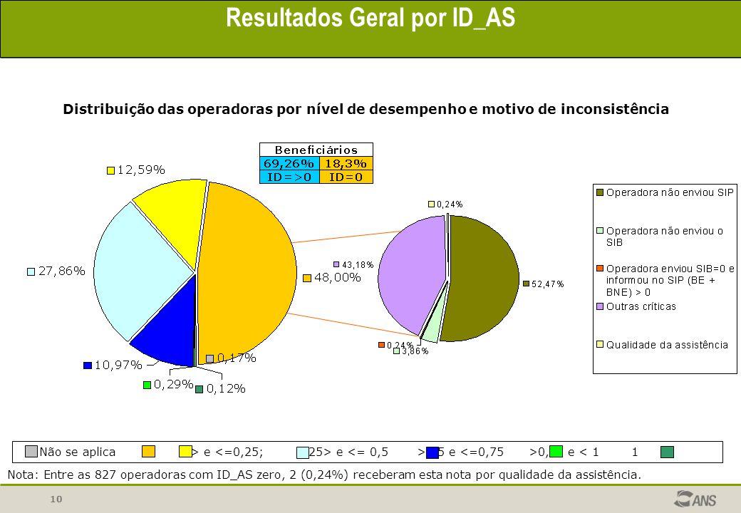 10 Resultados Geral por ID_AS Distribuição das operadoras por nível de desempenho e motivo de inconsistência Nota: Entre as 827 operadoras com ID_AS z
