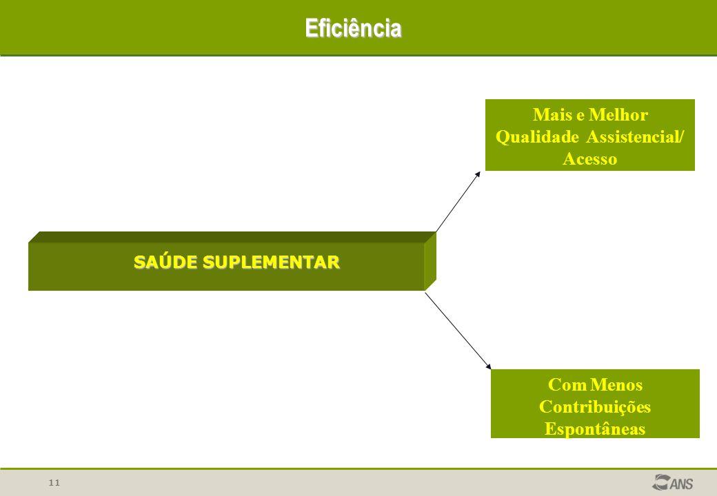 11 Eficiência SAÚDE SUPLEMENTAR Com Menos Contribuições Espontâneas Mais e Melhor Qualidade Assistencial/ Acesso