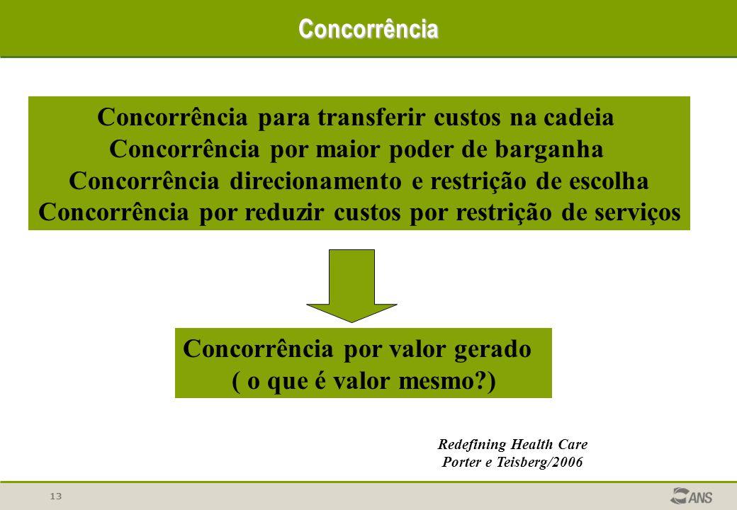 13 Concorrência Concorrência para transferir custos na cadeia Concorrência por maior poder de barganha Concorrência direcionamento e restrição de esco