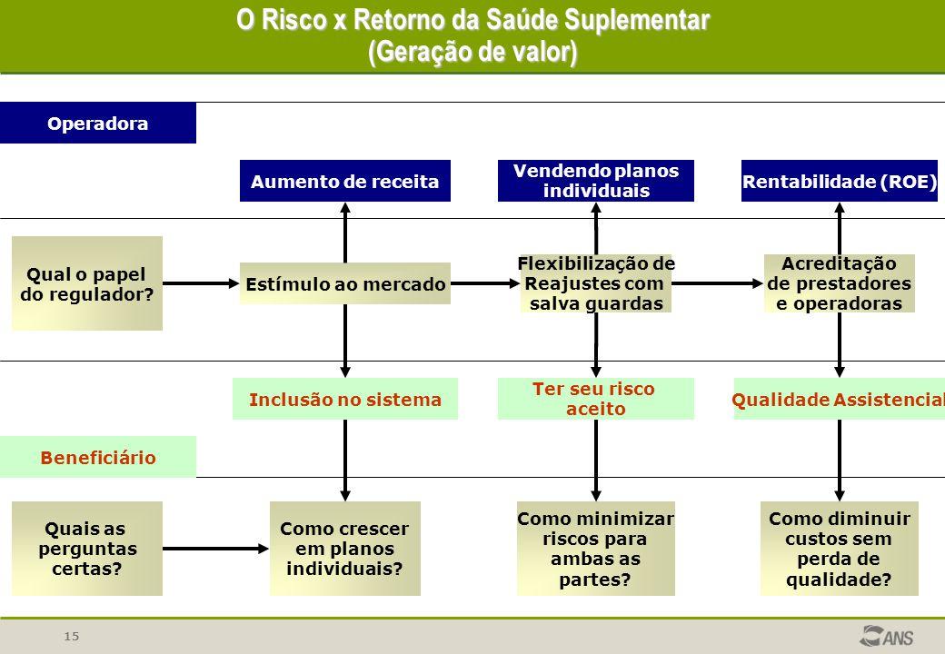 15 O Risco x Retorno da Saúde Suplementar (Geração de valor) Qual o papel do regulador? Operadora Beneficiário Aumento de receita Vendendo planos indi