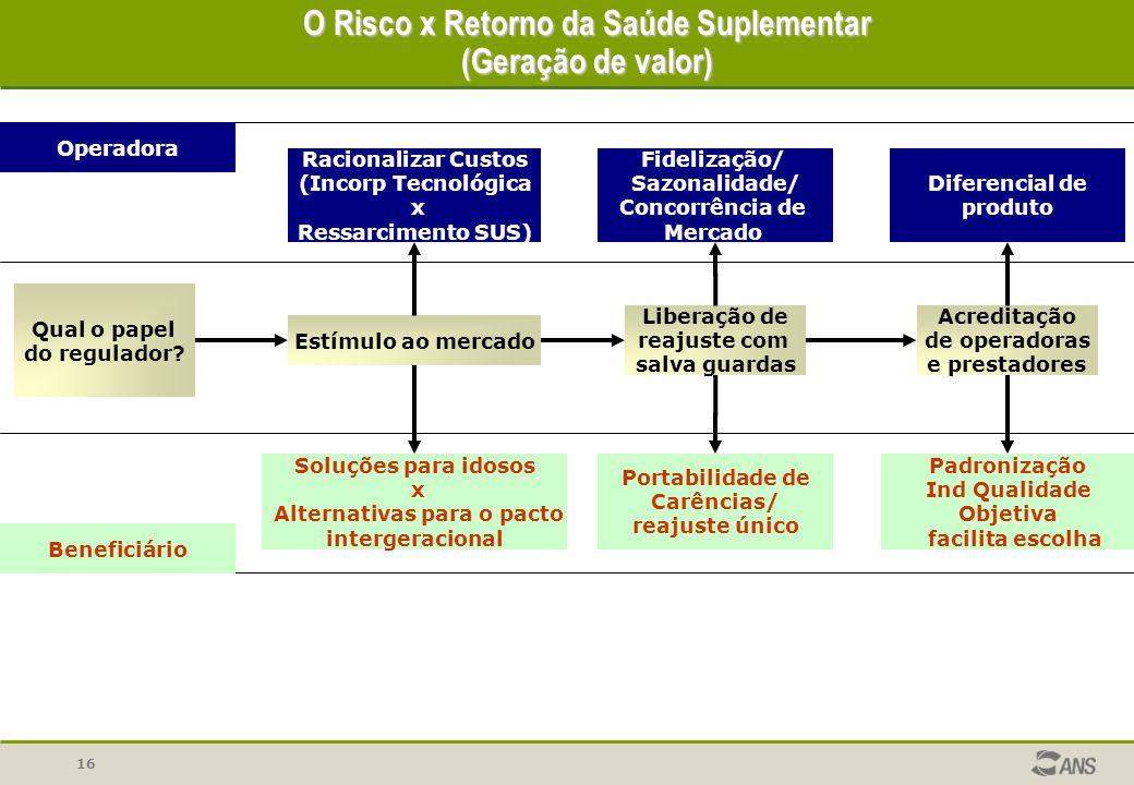 16 O Risco x Retorno da Saúde Suplementar (Geração de valor) Qual o papel do regulador? Estímulo ao mercado Liberação de reajuste com salva guardas Ac