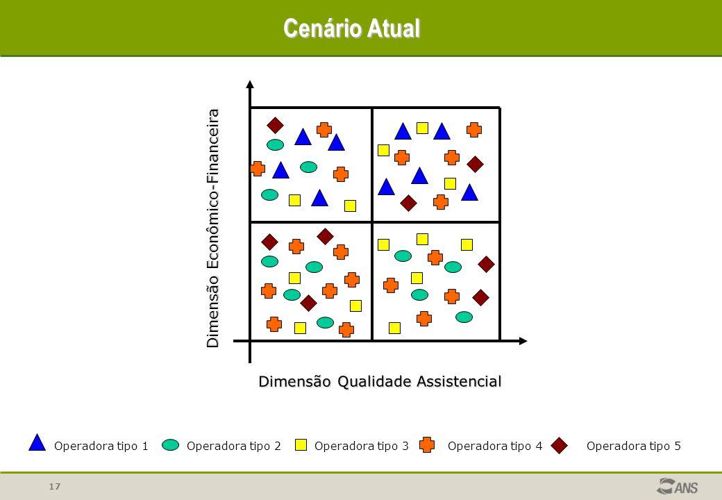 17 Dimensão Econômico-Financeira Dimensão Qualidade Assistencial Cenário Atual Operadora tipo 1Operadora tipo 2Operadora tipo 3Operadora tipo 4 Operad