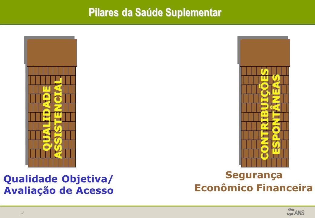 3 Pilares da Saúde Suplementar QUALIDADEASSISTENCIAL CONTRIBUIÇÕESESPONTÂNEAS Segurança Econômico Financeira Qualidade Objetiva/ Avaliação de Acesso