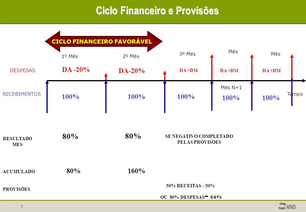 5 DESPESAS RECEBIMENTOSTempo CICLO FINANCEIRO FAVORÁVEL Ciclo Financeiro e Provisões 1º Mês2º Mês 3º Mês Mês N+1 Mês 100% DA -20% RESULTADO MES 80% AC