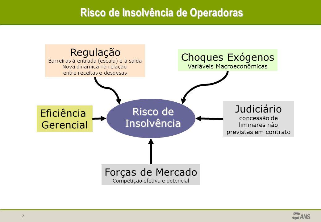 7 Risco de Insolvência Choques Exógenos Variáveis Macroeconômicas Regulação Barreiras à entrada (escala) e à saída Nova dinâmica na relação entre rece