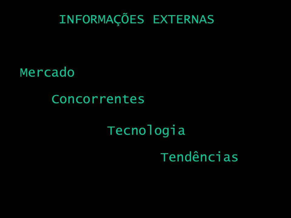 INFORMAÇÕES EXTERNAS Mercado Concorrentes Tecnologia Tendências