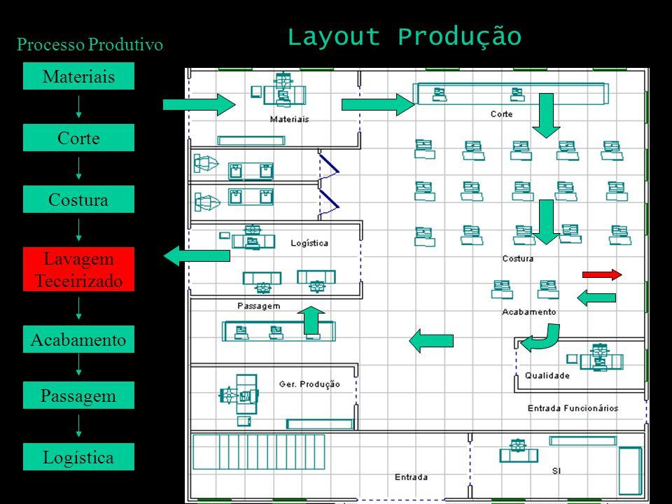 Acabamento Lavagem Teceirizado Costura Corte Materiais Passagem Logística Layout Produção Processo Produtivo