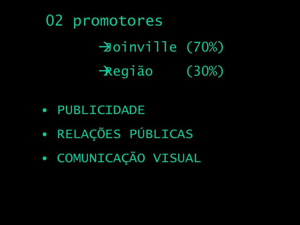 02 promotores PUBLICIDADE RELAÇÕES PÚBLICAS COMUNICAÇÃO VISUAL Joinville (70%) Região (30%)