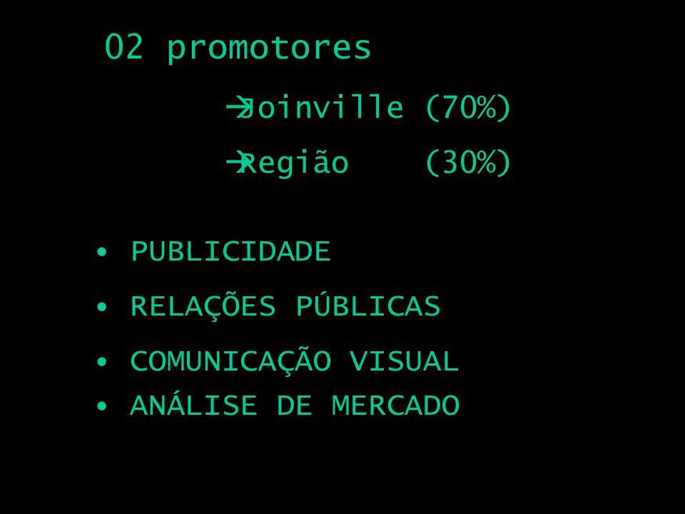 02 promotores PUBLICIDADE RELAÇÕES PÚBLICAS COMUNICAÇÃO VISUAL Joinville (70%) Região (30%) ANÁLISE DE MERCADO