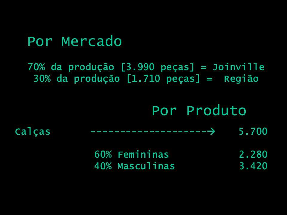 Por Mercado 70% da produção [3.990 peças] = Joinville 30% da produção [1.710 peças] = Região Por Produto Calças -------------------- 5.700 60% Feminin