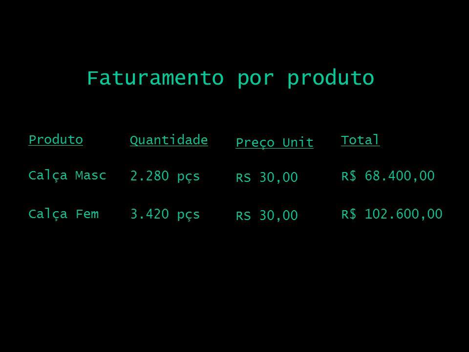 Faturamento por produto Produto Calça Masc Quantidade 2.280 pçs Total R$ 68.400,00 Preço Unit RS 30,00 Calça Fem 3.420 pçsR$ 102.600,00 RS 30,00
