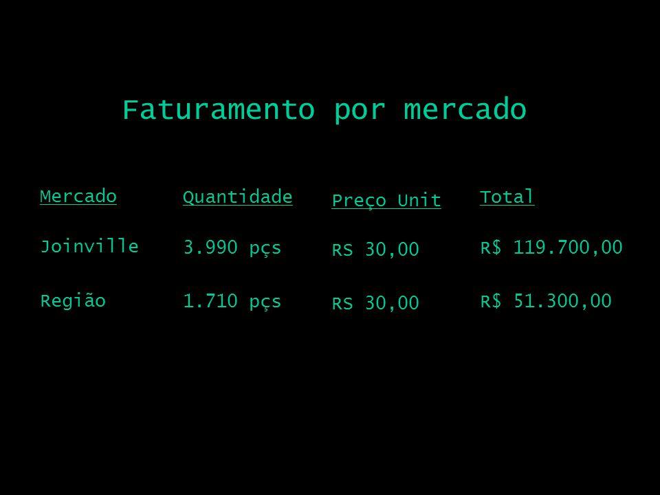 Faturamento por mercado Mercado Joinville Quantidade 3.990 pçs Total R$ 119.700,00 Preço Unit RS 30,00 Região 1.710 pçsR$ 51.300,00 RS 30,00