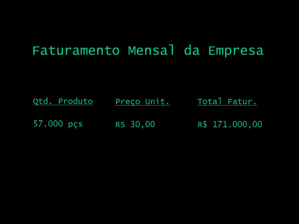 Departamento Produção Percentual 30% Parcela Fatur R$ 51.300,00 Distribuição do faturamento por departamento Rec.Humanos 15%R$ 25.650,00 Marketing 17%R$ 29.070,00 Sist.Inform.