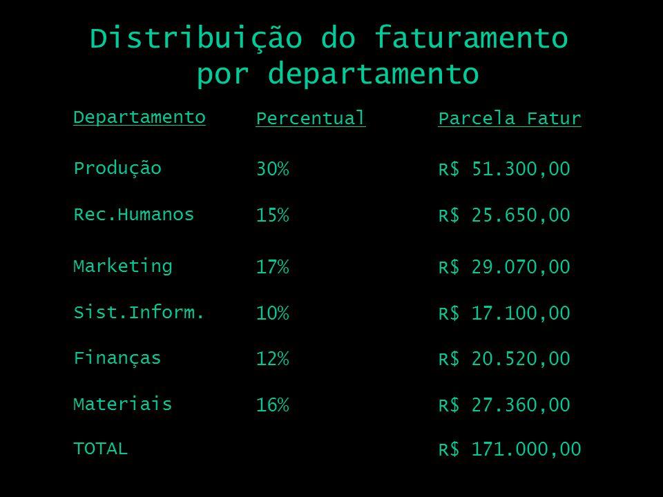 Departamento Produção Percentual 30% Parcela Fatur R$ 51.300,00 Distribuição do faturamento por departamento Rec.Humanos 15%R$ 25.650,00 Marketing 17%