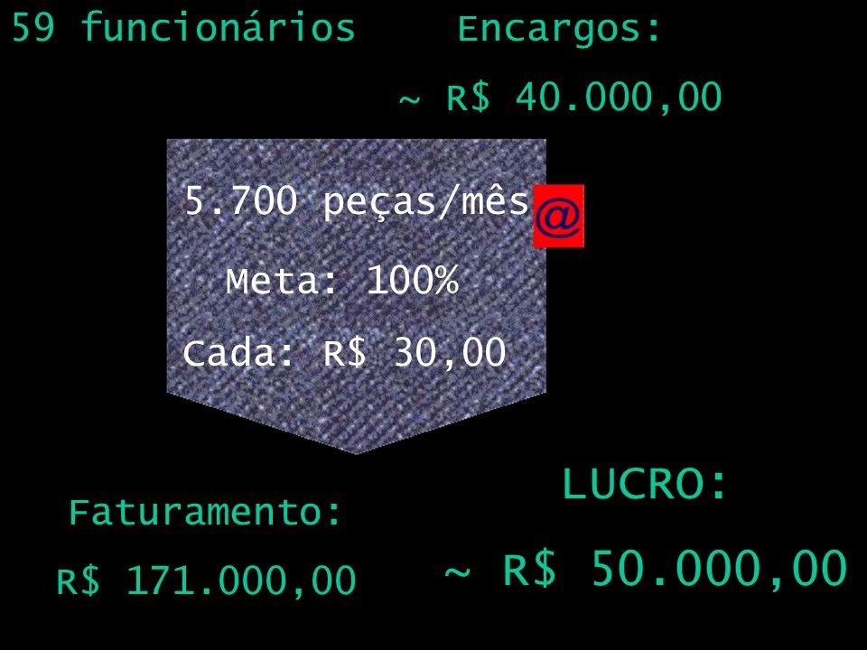 59 funcionários 5.700 peças/mês Meta: 100% Encargos: ~ R$ 40.000,00 Cada: R$ 30,00 Faturamento: R$ 171.000,00 LUCRO: ~ R$ 50.000,00