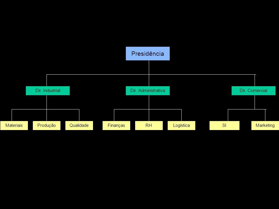 Presidência Dir. Administrativa QualidadeProdução Dir. Industrial MateriaisLogísticaRHFinanças Dir. Comercial MarketingSI