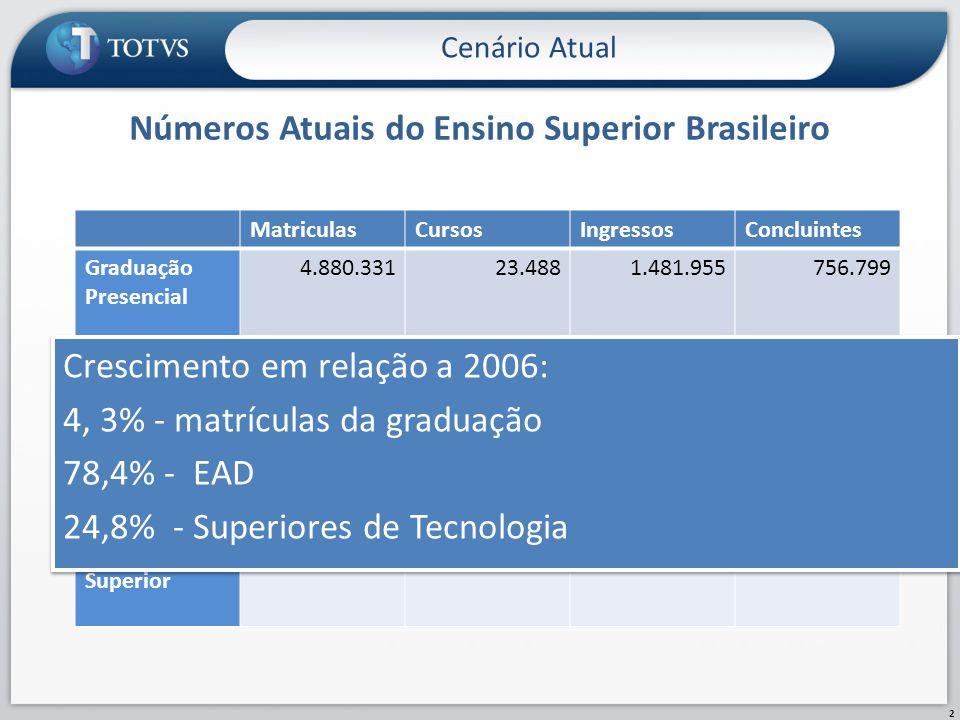 Números Atuais do Ensino Superior Brasileiro Cenário Atual 2 MatriculasCursosIngressosConcluintes Graduação Presencial 4.880.33123.4881.481.955756.799