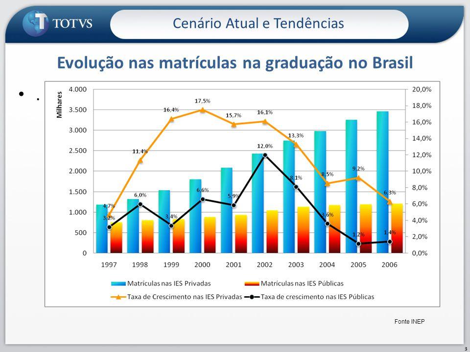 Evolução nas matrículas na graduação no Brasil. Cenário Atual e Tendências 3 Fonte INEP