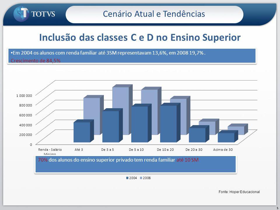 Inclusão das classes C e D no Ensino Superior Cenário Atual e Tendências 5 Fonte: Hoper Educacional Em 2004 os alunos com renda familiar até 3SM repre