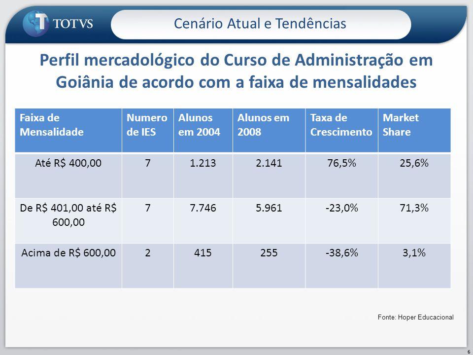 Perfil mercadológico do Curso de Administração em Goiânia de acordo com a faixa de mensalidades Cenário Atual e Tendências 6 Faixa de Mensalidade Nume