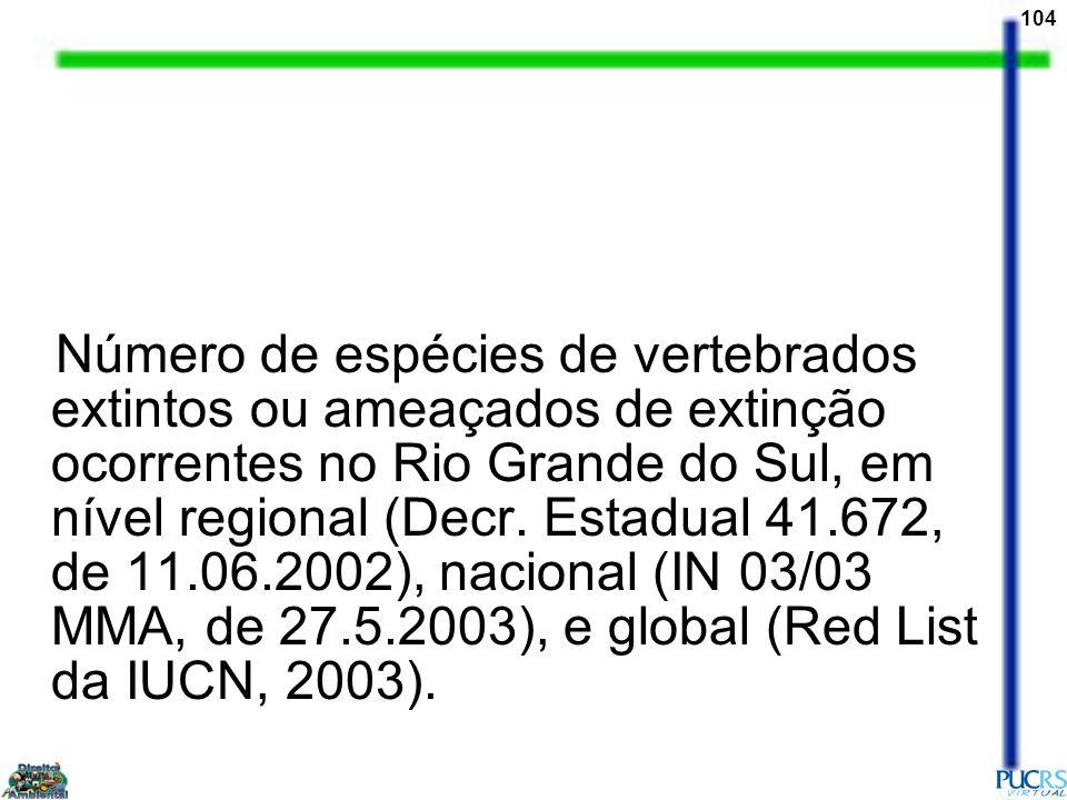 104 Número de espécies de vertebrados extintos ou ameaçados de extinção ocorrentes no Rio Grande do Sul, em nível regional (Decr. Estadual 41.672, de