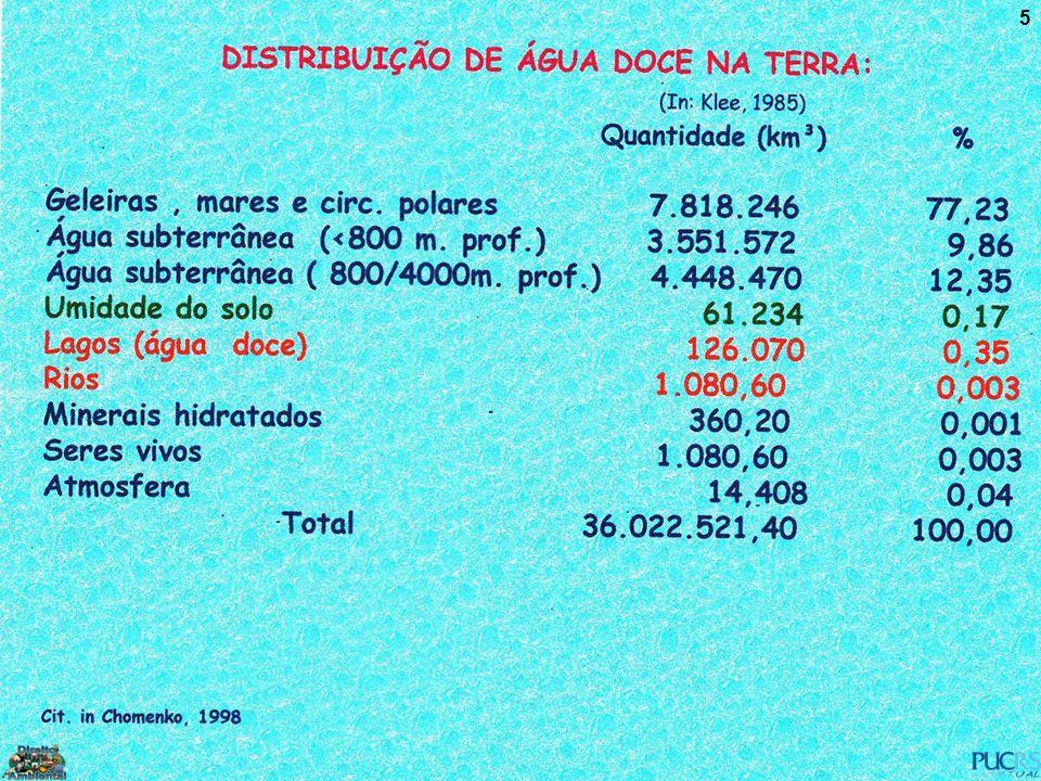 6 O destino dos mananciais USOPANORAMA MUNDIAL Doméstico8% Industrial23% Agrícola69% In: revista Amanhã, 1997