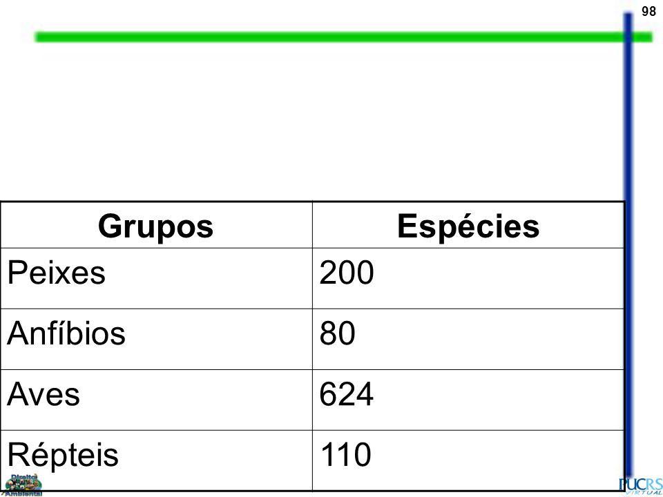 98 GruposEspécies Peixes200 Anfíbios80 Aves624 Répteis110