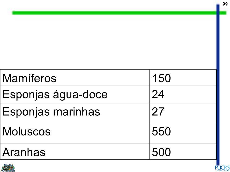 99 Mamíferos150 Esponjas água-doce24 Esponjas marinhas27 Moluscos550 Aranhas500