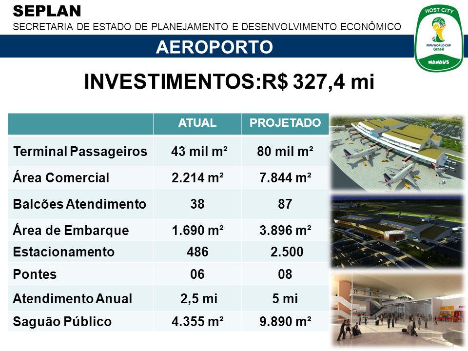 SEPLAN SECRETARIA DE ESTADO DE PLANEJAMENTO E DESENVOLVIMENTO ECONÔMICO ATUALPROJETADO Terminal Passageiros 43 mil m²80 mil m² Área Comercial2.214 m²7.844 m² Balcões Atendimento3887 Área de Embarque1.690 m²3.896 m² Estacionamento486 2.500 Pontes0608 Atendimento Anual 2,5 mi5 mi Saguão Público4.355 m²9.890 m² INVESTIMENTOS:R$ 327,4 mi AEROPORTO