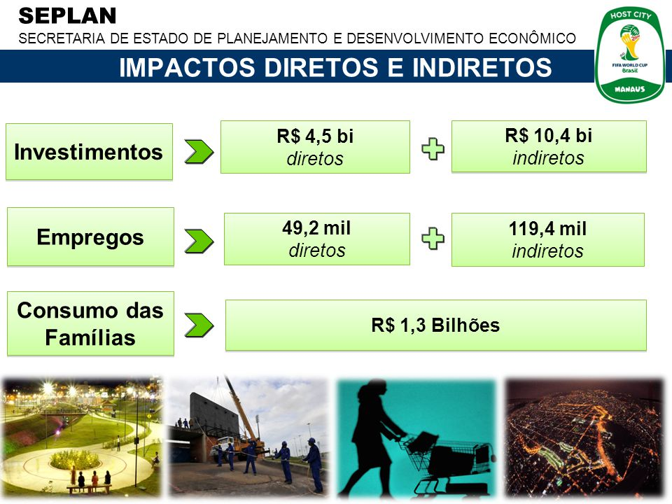 SEPLAN SECRETARIA DE ESTADO DE PLANEJAMENTO E DESENVOLVIMENTO ECONÔMICO Investimentos R$ 4,5 bi diretos R$ 10,4 bi indiretos R$ 10,4 bi indiretos Consumo das Famílias Empregos 119,4 mil indiretos R$ 1,3 Bilhões 49,2 mil diretos IMPACTOS DIRETOS E INDIRETOS