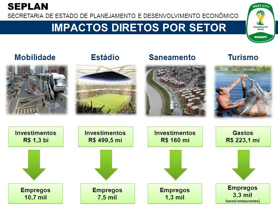 SEPLAN SECRETARIA DE ESTADO DE PLANEJAMENTO E DESENVOLVIMENTO ECONÔMICO Investimentos R$ 1,3 bi Investimentos R$ 1,3 bi Empregos 10,7 mil Empregos 10,