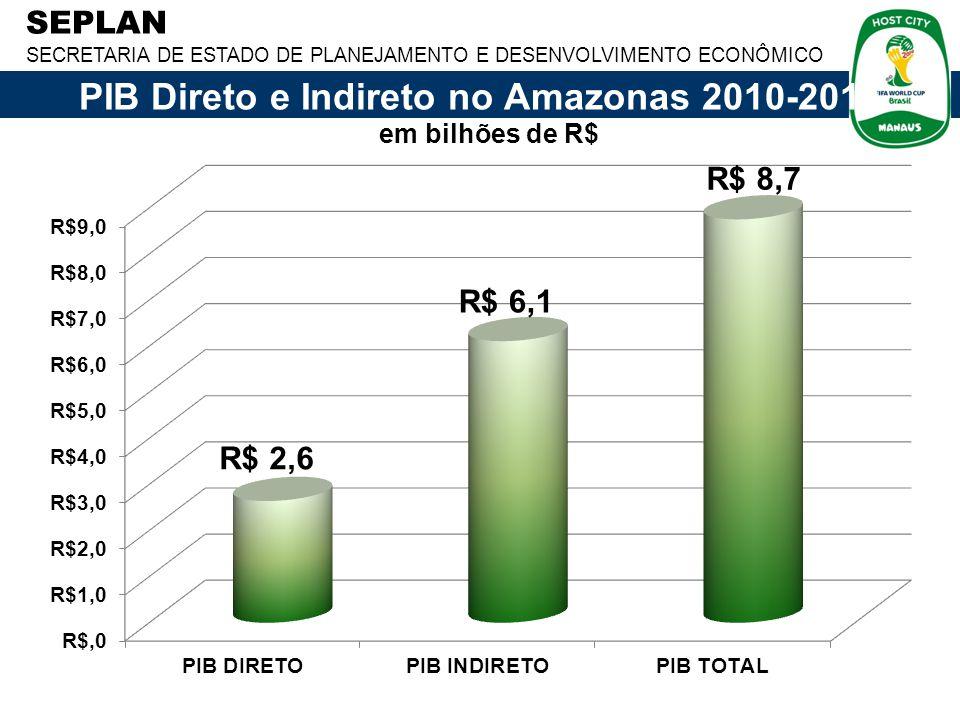 SEPLAN SECRETARIA DE ESTADO DE PLANEJAMENTO E DESENVOLVIMENTO ECONÔMICO PIB Direto e Indireto no Amazonas 2010-2014 em bilhões de R$