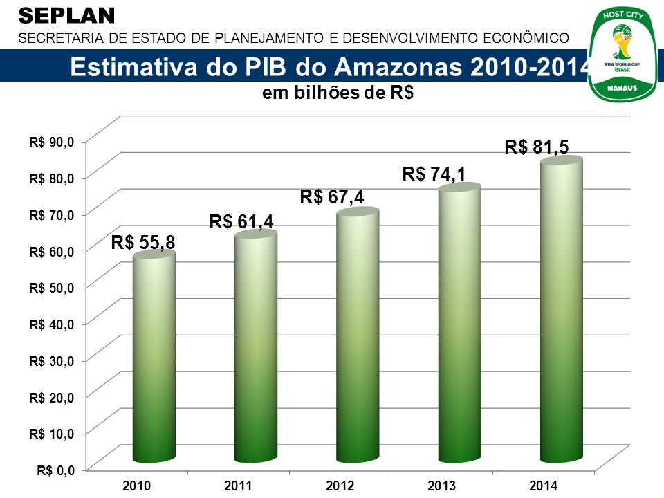 SEPLAN SECRETARIA DE ESTADO DE PLANEJAMENTO E DESENVOLVIMENTO ECONÔMICO em bilhões de R$ Estimativa do PIB do Amazonas 2010-2014