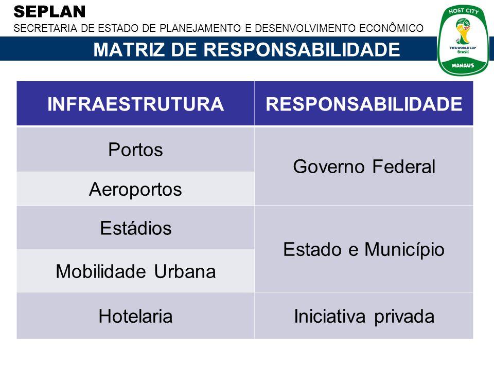 SEPLAN SECRETARIA DE ESTADO DE PLANEJAMENTO E DESENVOLVIMENTO ECONÔMICO MATRIZ DE RESPONSABILIDADE INFRAESTRUTURARESPONSABILIDADE Portos Governo Feder