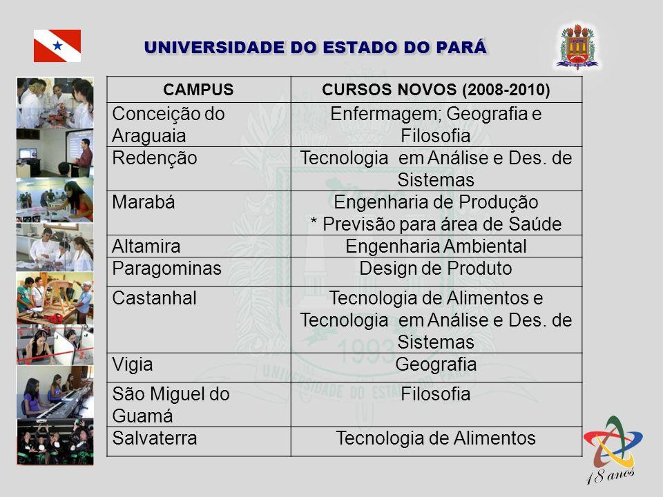 CAMPUSCURSOS NOVOS (2008-2010) Conceição do Araguaia Enfermagem; Geografia e Filosofia RedençãoTecnologia em Análise e Des. de Sistemas MarabáEngenhar