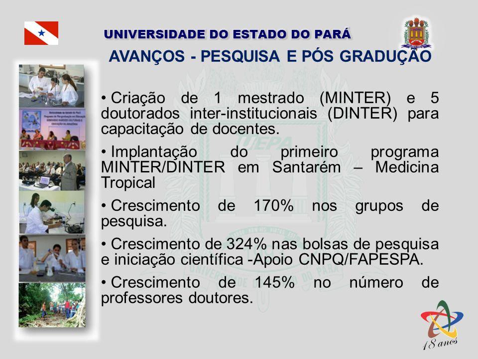 AVANÇOS - PESQUISA E PÓS GRADUÇÃO Criação de 1 mestrado (MINTER) e 5 doutorados inter-institucionais (DINTER) para capacitação de docentes. Implantaçã