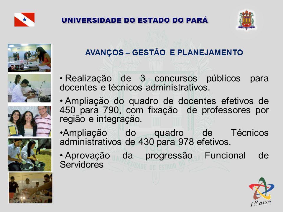 AVANÇOS – GESTÃO E PLANEJAMENTO Realização de 3 concursos públicos para docentes e técnicos administrativos. Ampliação do quadro de docentes efetivos